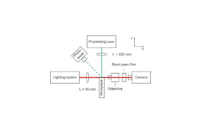 Kurzzeit-Schattenfotografie generiert Prozessverständnis beim Abtrag mit Burst-Pulsen