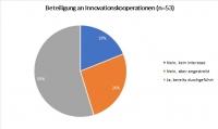 Wie können Innovationskooperationen erleichtert werden?