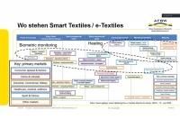 Standortbestimmung: Smart Textiles und e-Textiles. Quelle AFBW.
