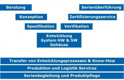 embeX GmbH